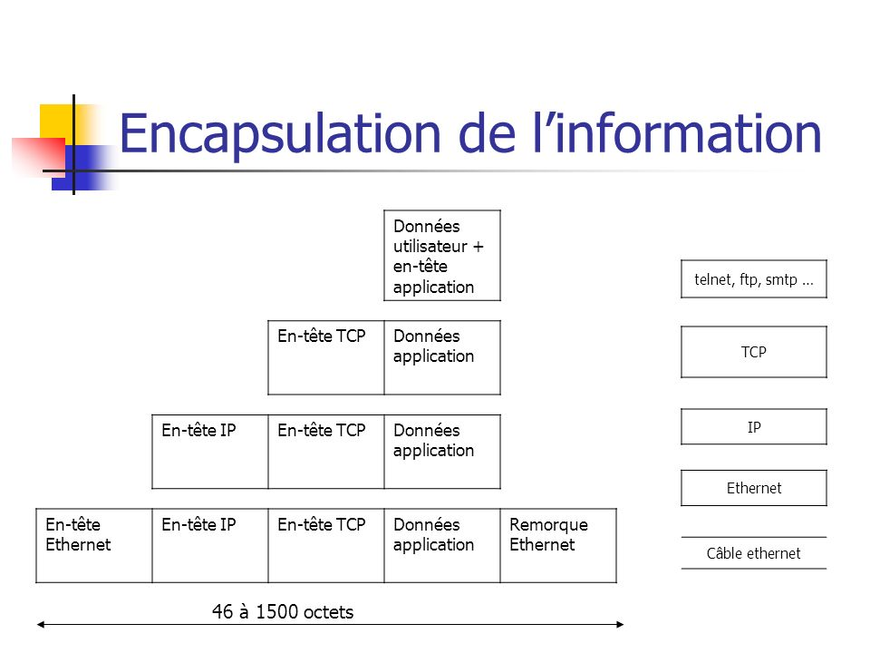 Encapsulation de l'information