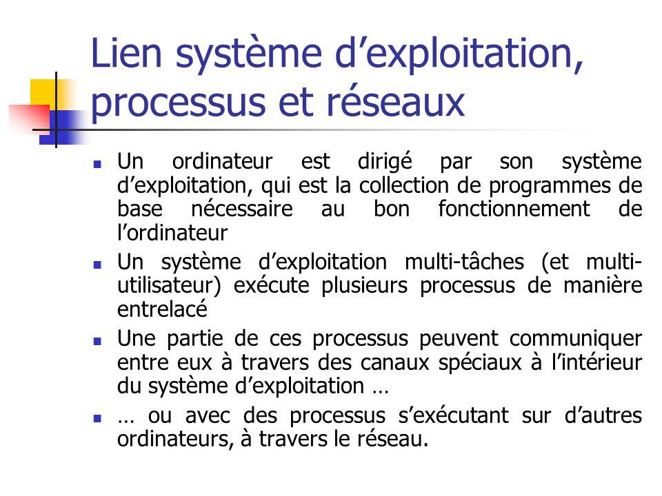 Lien système d'exploitation, processus et réseaux