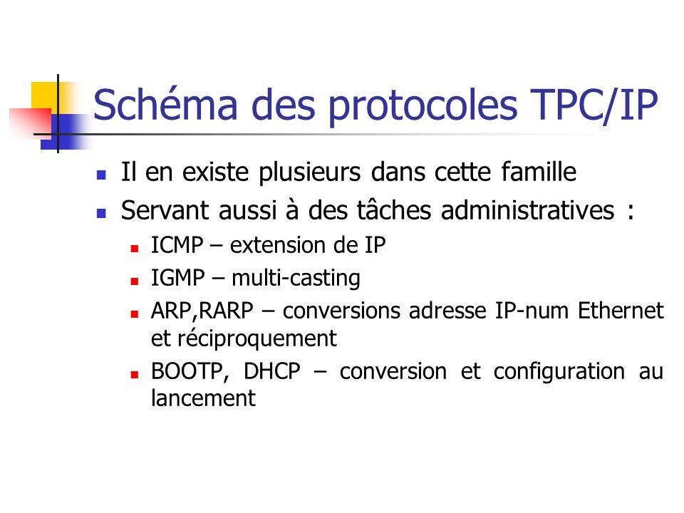 Schéma des protocoles TPC/IP
