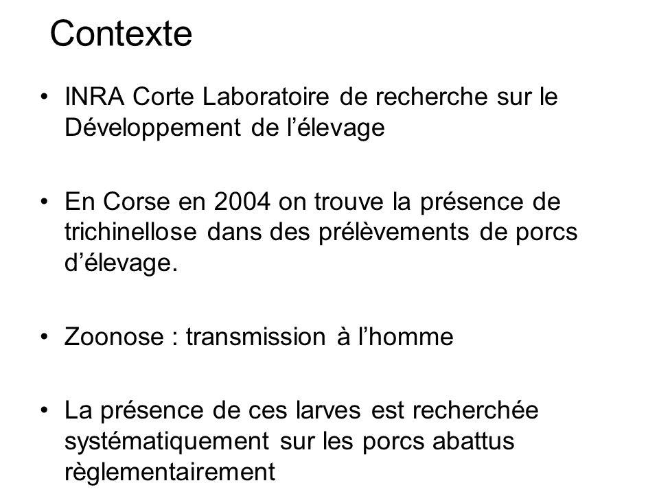 Contexte INRA Corte Laboratoire de recherche sur le Développement de l'élevage.