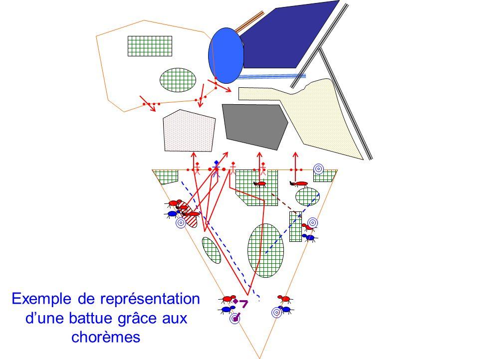 Exemple de représentation d'une battue grâce aux chorèmes