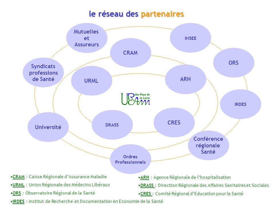 le réseau des partenaires
