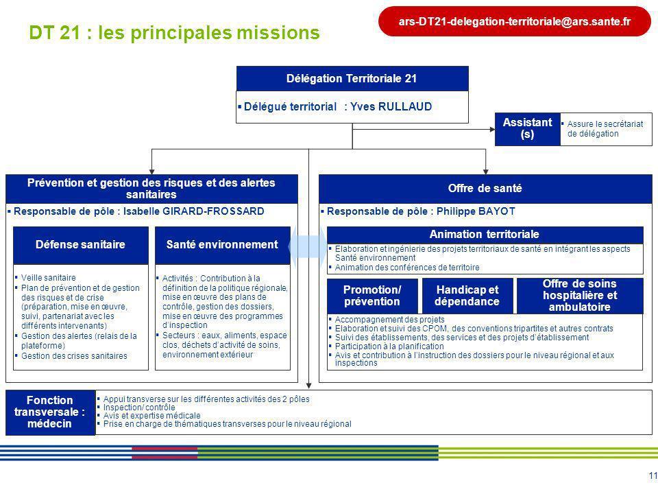 DT 21 : les principales missions