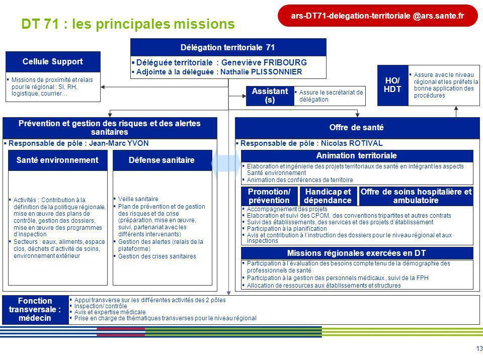 DT 71 : les principales missions