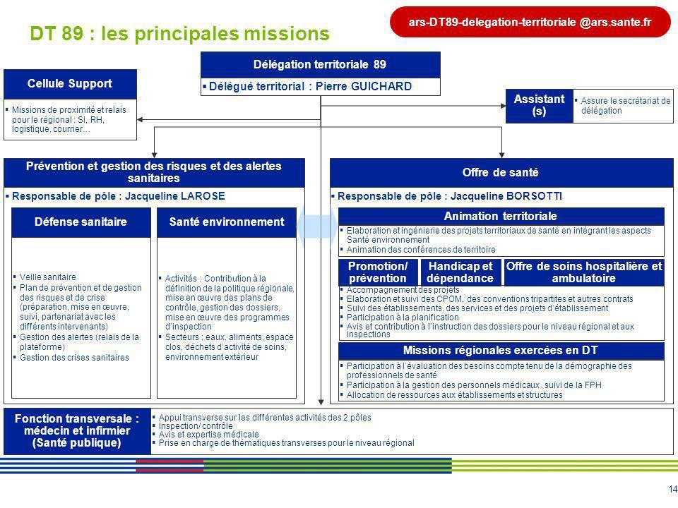 DT 89 : les principales missions