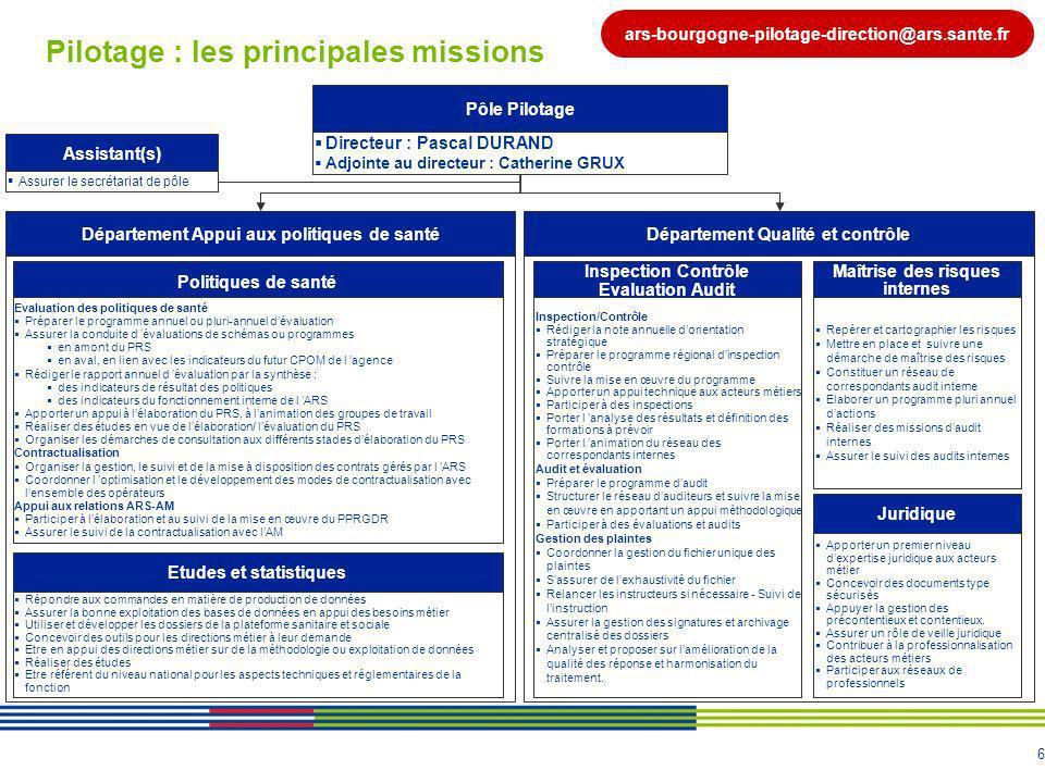 Pilotage : les principales missions