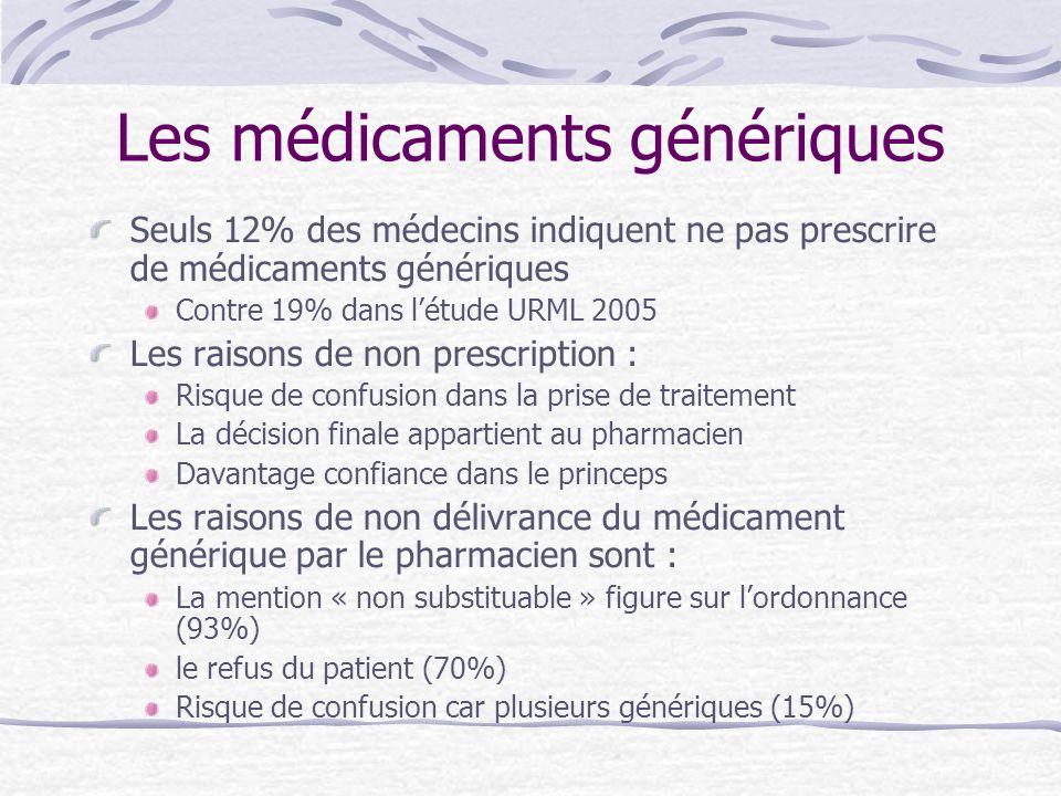 Les médicaments génériques