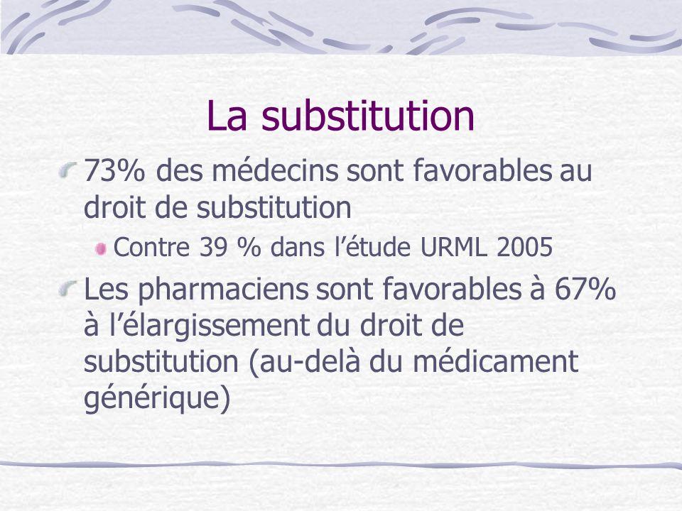 La substitution73% des médecins sont favorables au droit de substitution. Contre 39 % dans l'étude URML 2005.