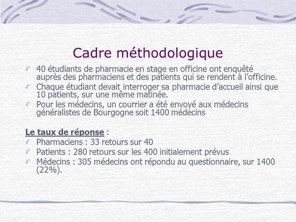 Cadre méthodologique40 étudiants de pharmacie en stage en officine ont enquêté auprès des pharmaciens et des patients qui se rendent à l'officine.