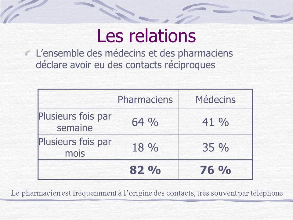Les relationsL'ensemble des médecins et des pharmaciens déclare avoir eu des contacts réciproques. Pharmaciens.