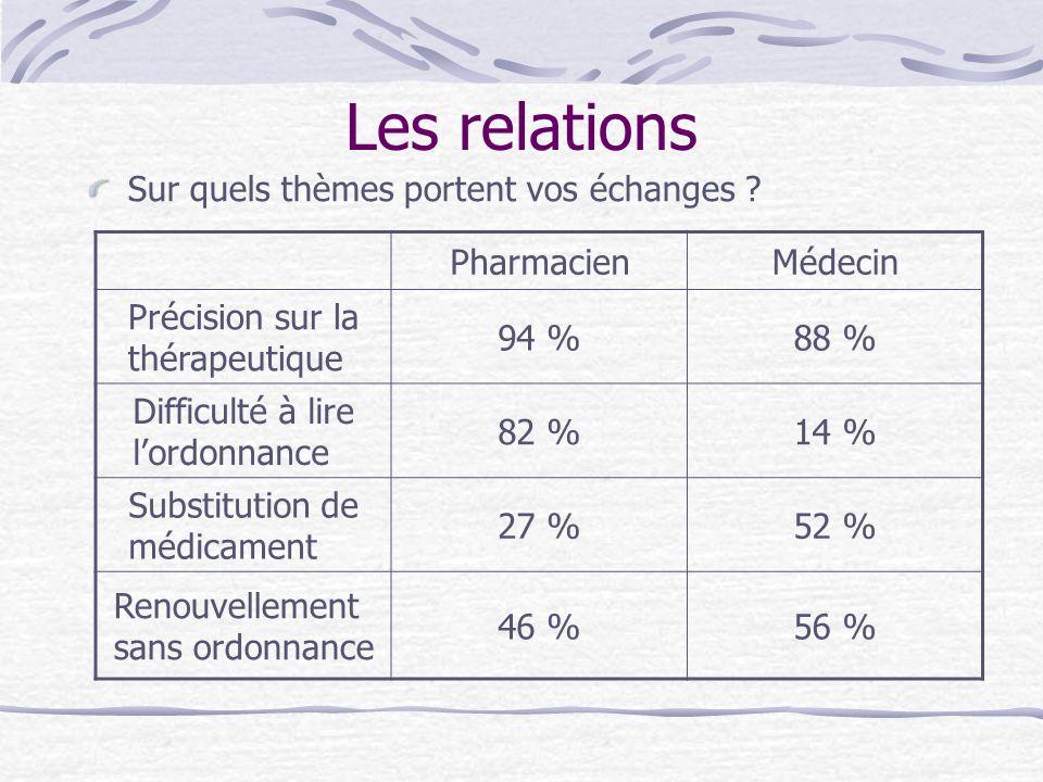 Les relations Sur quels thèmes portent vos échanges Pharmacien