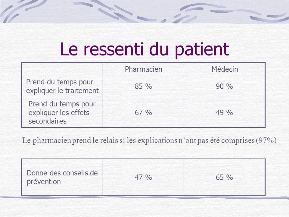 Le ressenti du patient Pharmacien. Médecin. Prend du temps pour expliquer le traitement. 85 % 90 %