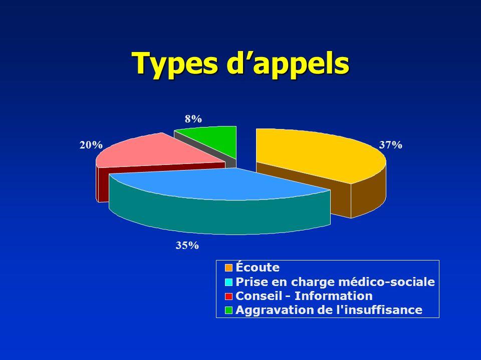 Types d'appels 8% 20% 37% 35% Écoute Prise en charge médico-sociale