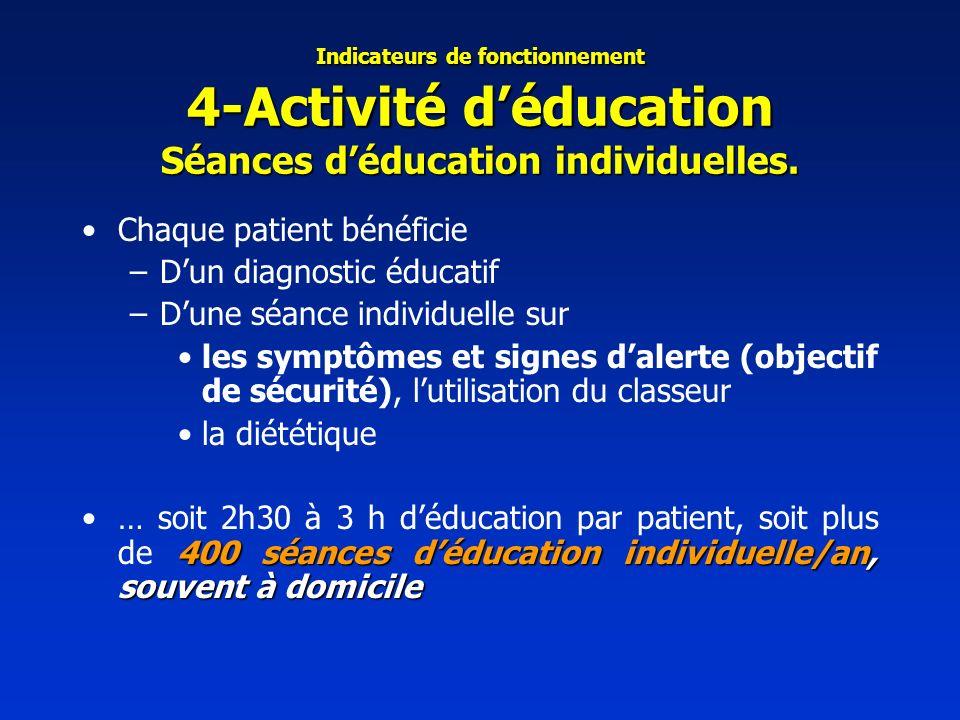 Chaque patient bénéficie D'un diagnostic éducatif