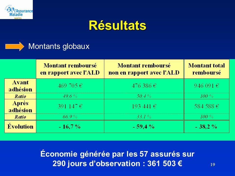 Résultats Montants globaux