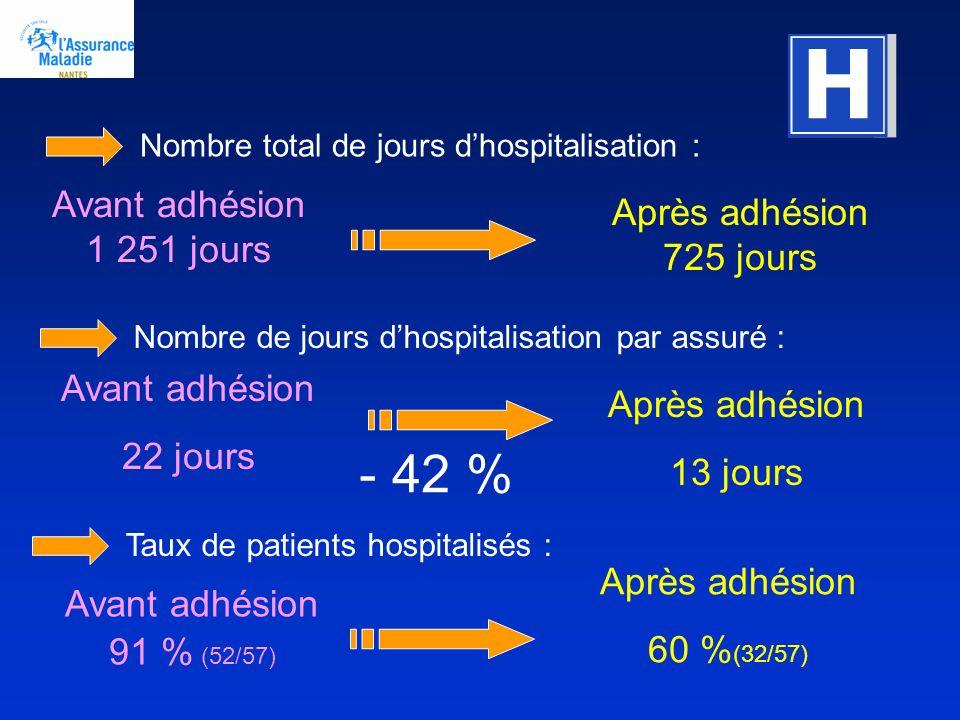 - 42 % Avant adhésion 1 251 jours Après adhésion 725 jours