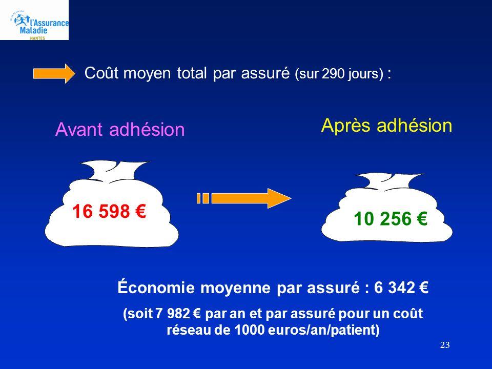Économie moyenne par assuré : 6 342 €
