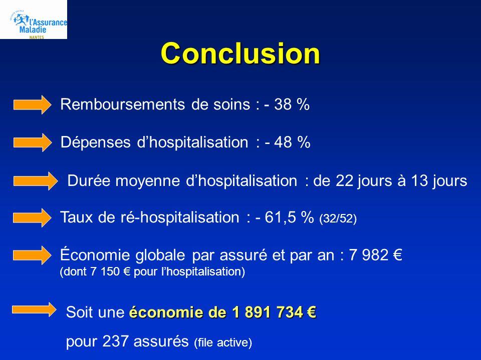 Conclusion Remboursements de soins : - 38 %