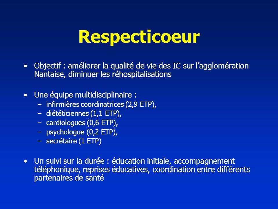 Respecticoeur Objectif : améliorer la qualité de vie des IC sur l'agglomération Nantaise, diminuer les réhospitalisations.