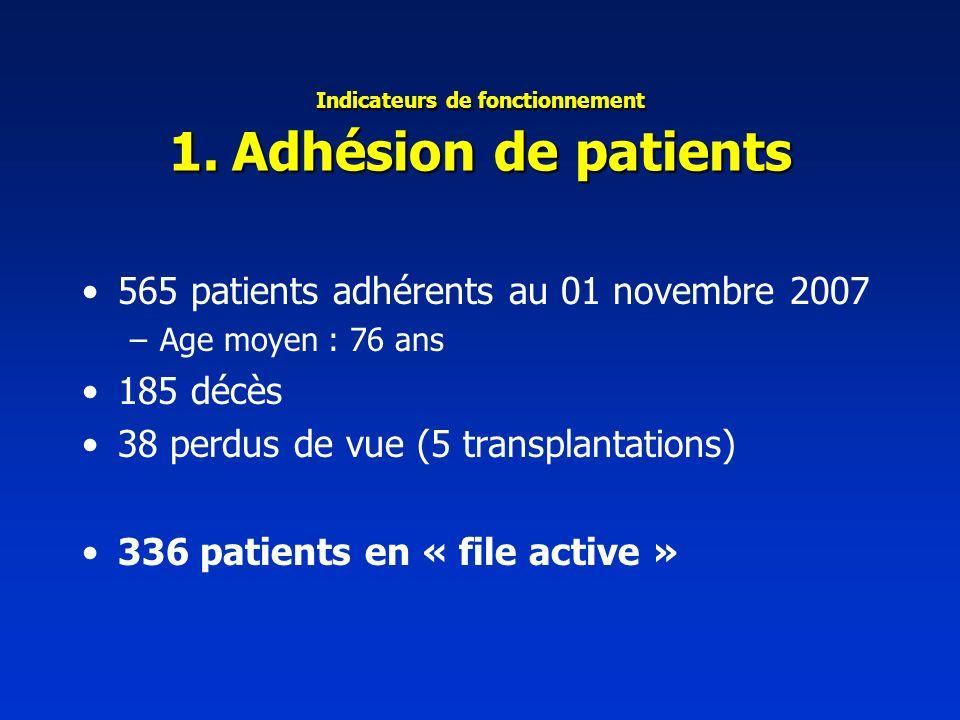 Indicateurs de fonctionnement 1. Adhésion de patients