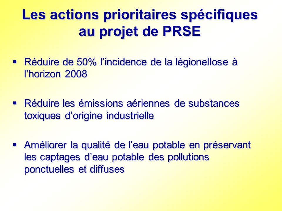 Les actions prioritaires spécifiques au projet de PRSE