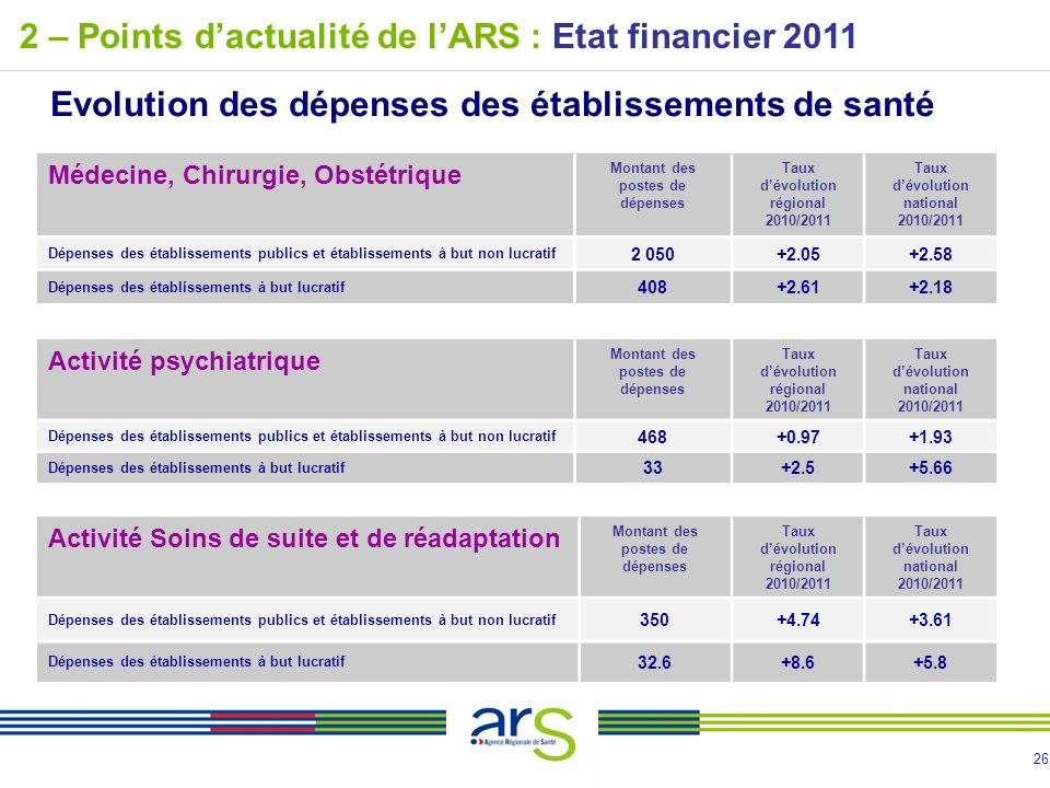 2 – Points d'actualité de l'ARS : Etat financier 2011