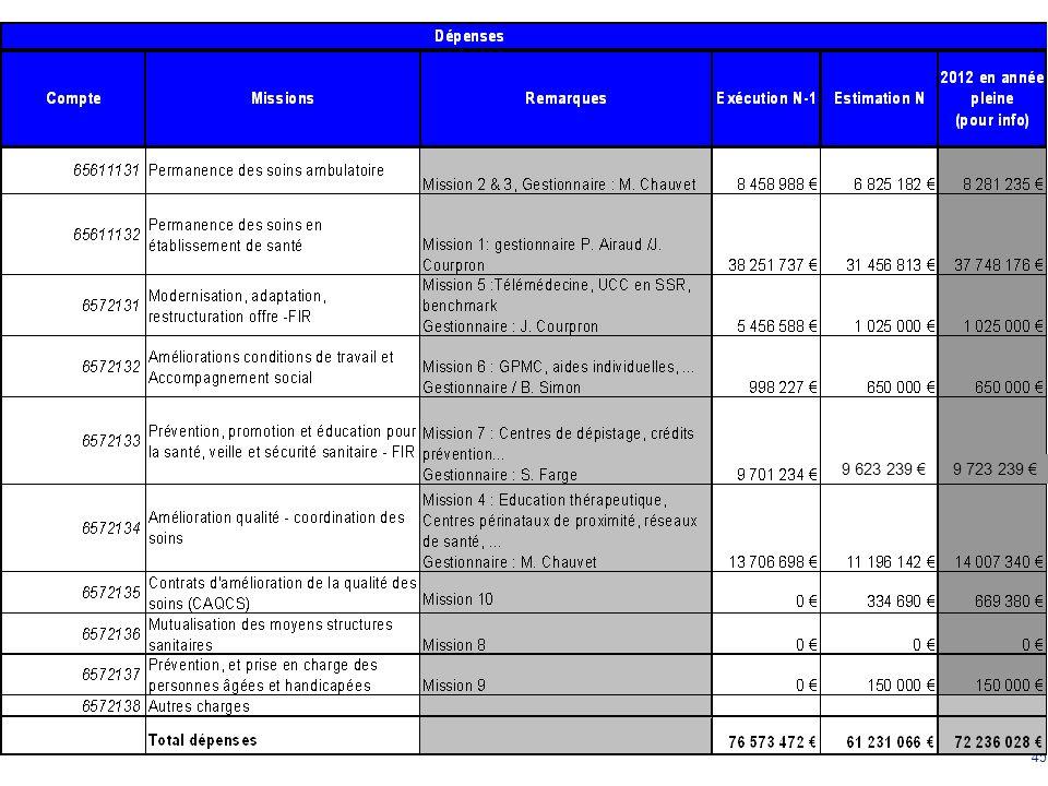 MISE EN OEUVRE: EPRD 2012 9 623 239 € 9 723 239 €