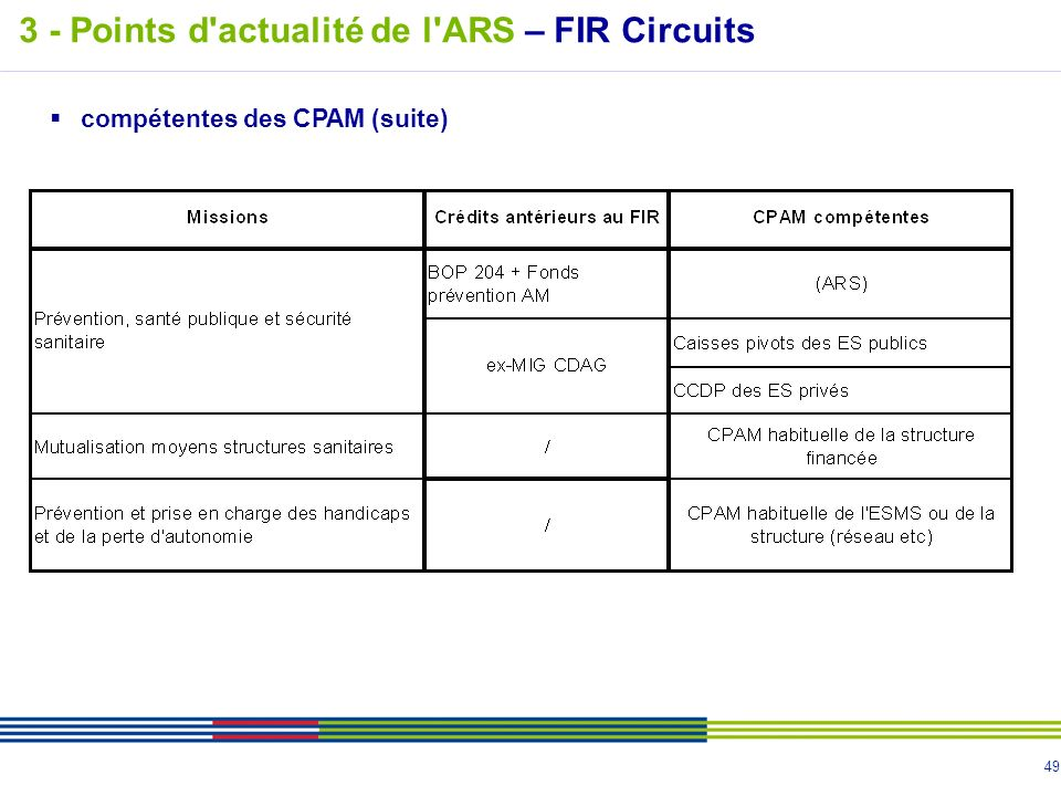 3 - Points d actualité de l ARS – FIR Circuits