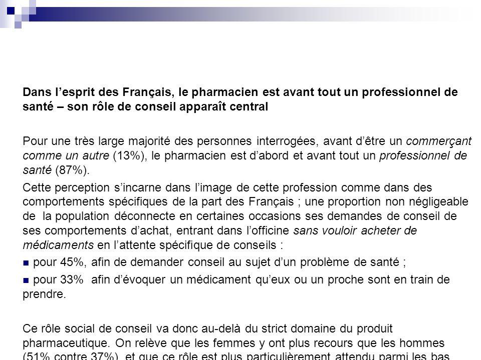 Dans l'esprit des Français, le pharmacien est avant tout un professionnel de santé – son rôle de conseil apparaît central