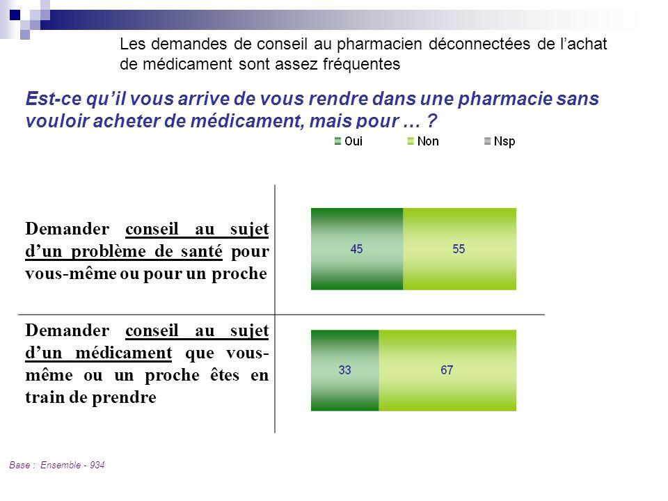 Les demandes de conseil au pharmacien déconnectées de l'achat de médicament sont assez fréquentes