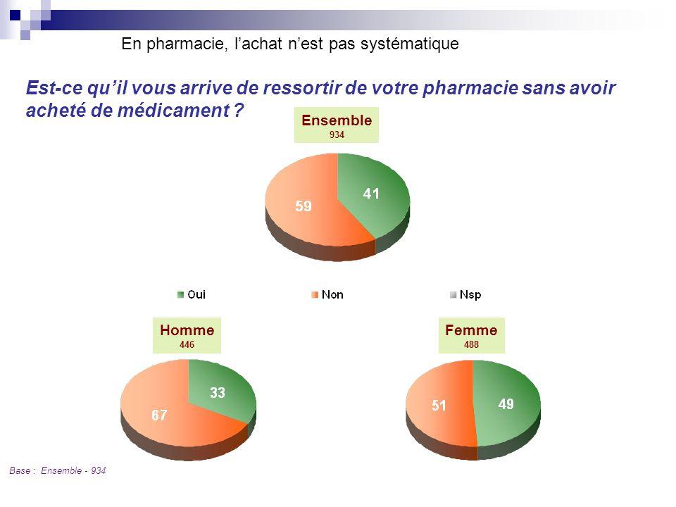 En pharmacie, l'achat n'est pas systématique