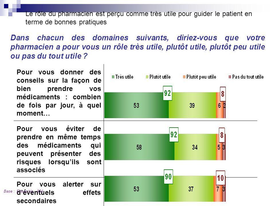 Le rôle du pharmacien est perçu comme très utile pour guider le patient en terme de bonnes pratiques
