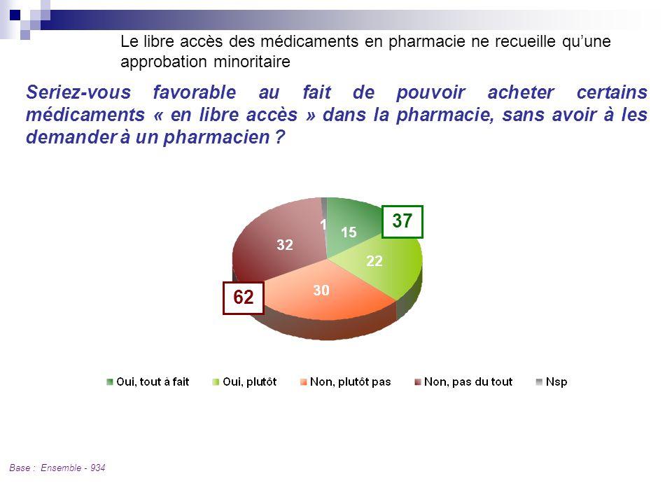 Le libre accès des médicaments en pharmacie ne recueille qu'une approbation minoritaire