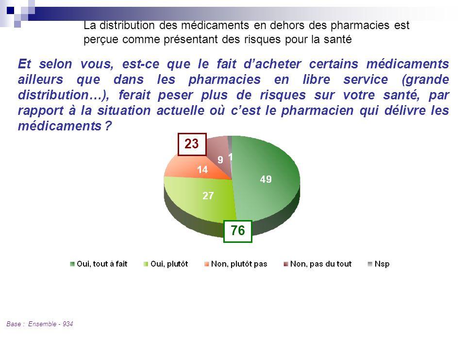 La distribution des médicaments en dehors des pharmacies est perçue comme présentant des risques pour la santé