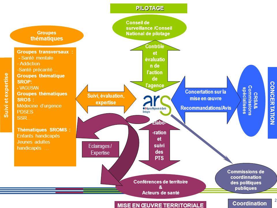 Contrôle et évaluation de l'action de l'agence