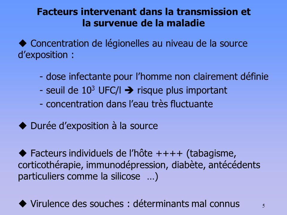 Facteurs intervenant dans la transmission et la survenue de la maladie