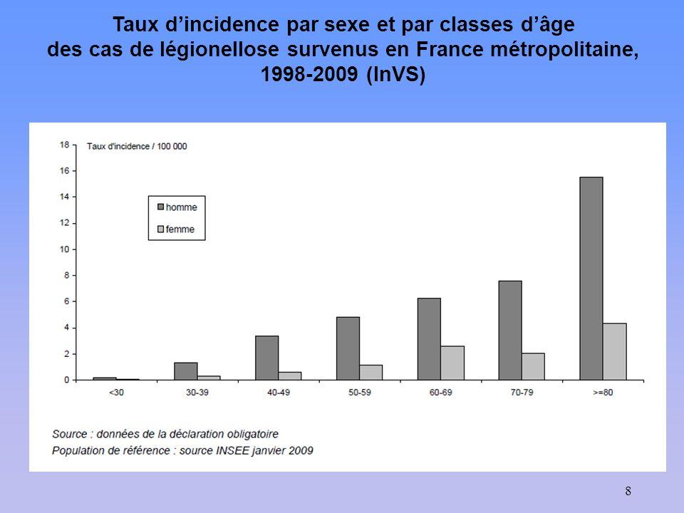 Taux d'incidence par sexe et par classes d'âge des cas de légionellose survenus en France métropolitaine, 1998-2009 (InVS)