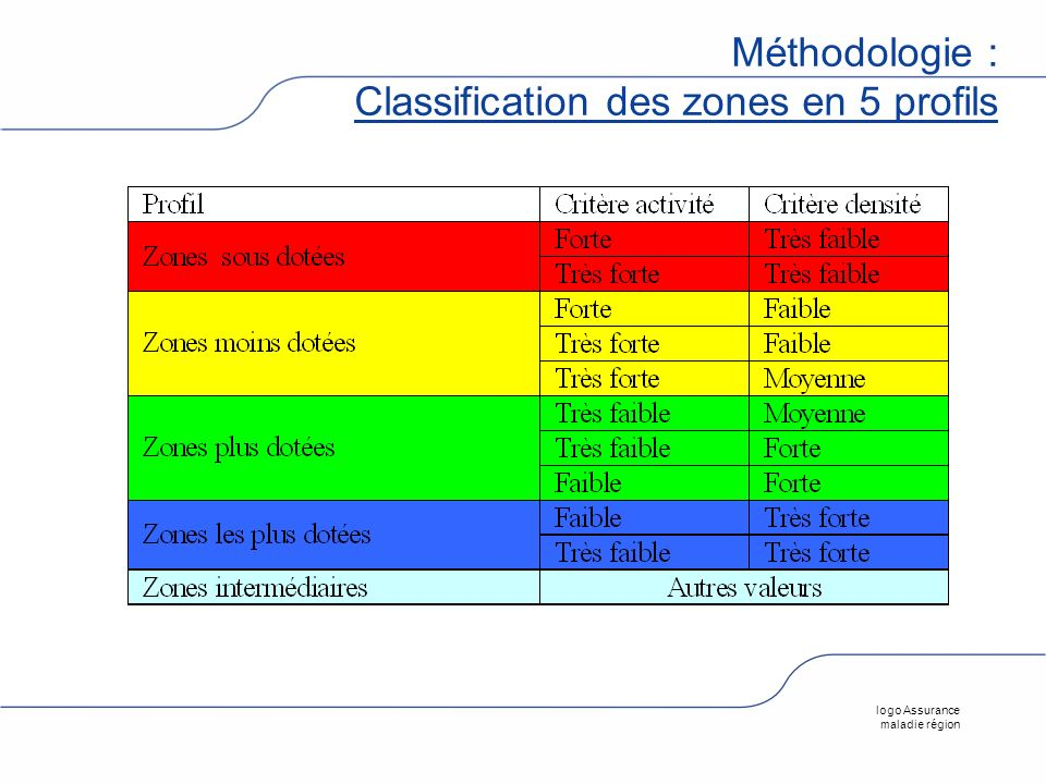 Méthodologie : Classification des zones en 5 profils