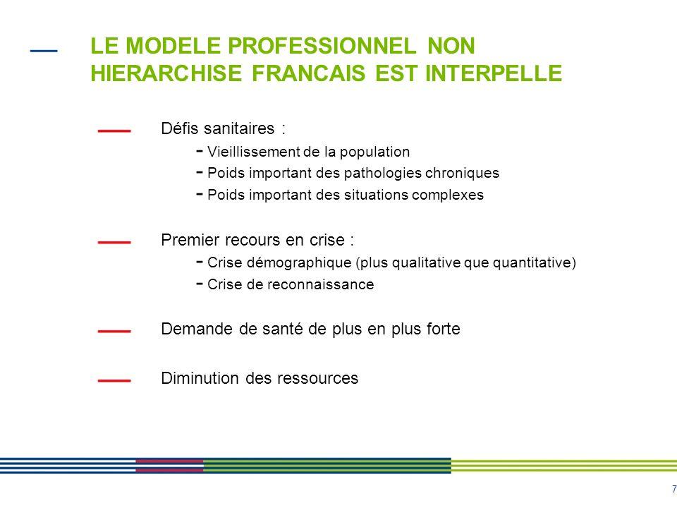 LE MODELE PROFESSIONNEL NON HIERARCHISE FRANCAIS EST INTERPELLE