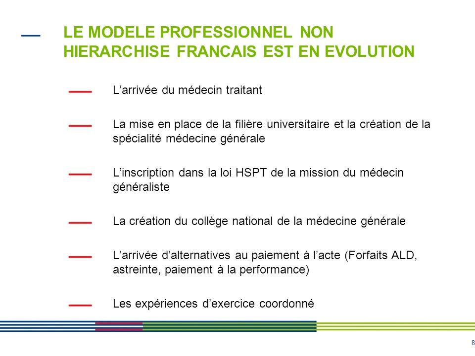 LE MODELE PROFESSIONNEL NON HIERARCHISE FRANCAIS EST EN EVOLUTION