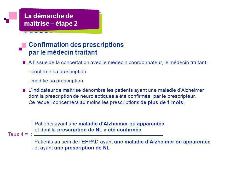 Confirmation des prescriptions par le médecin traitant