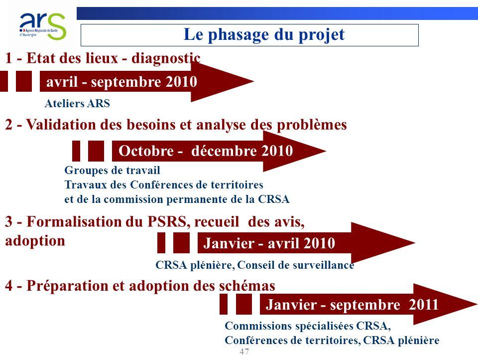 Le phasage du projet 1 - Etat des lieux - diagnostic