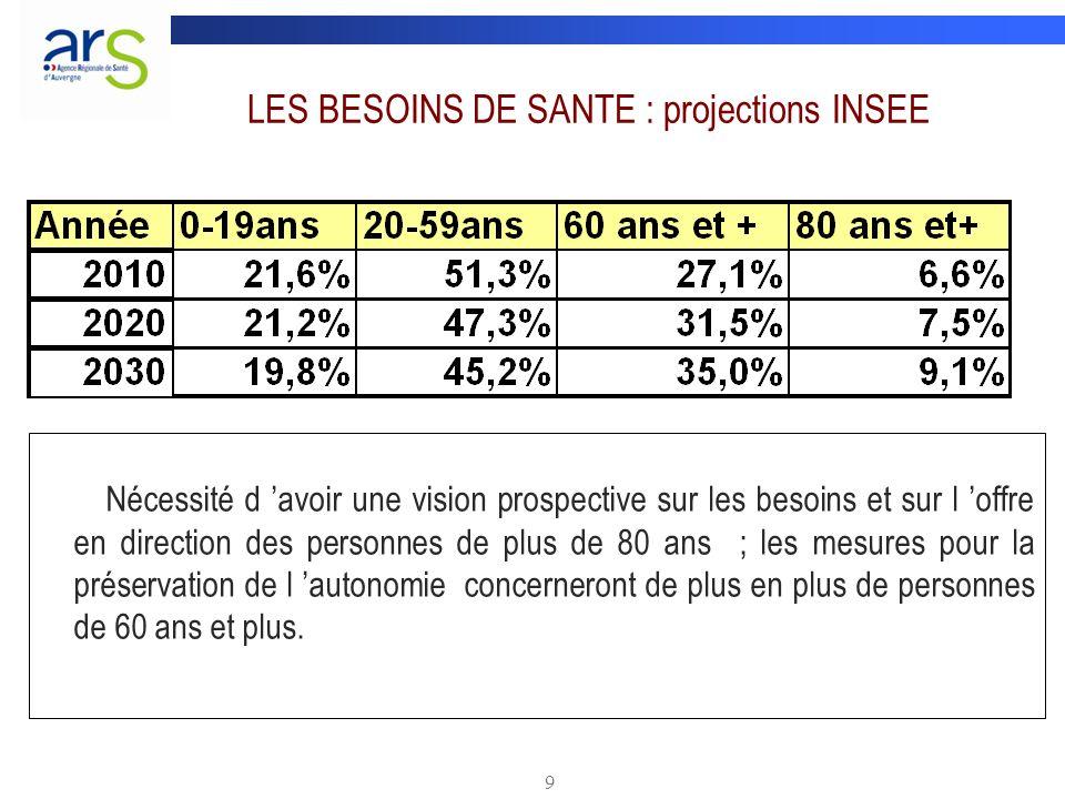 LES BESOINS DE SANTE : projections INSEE
