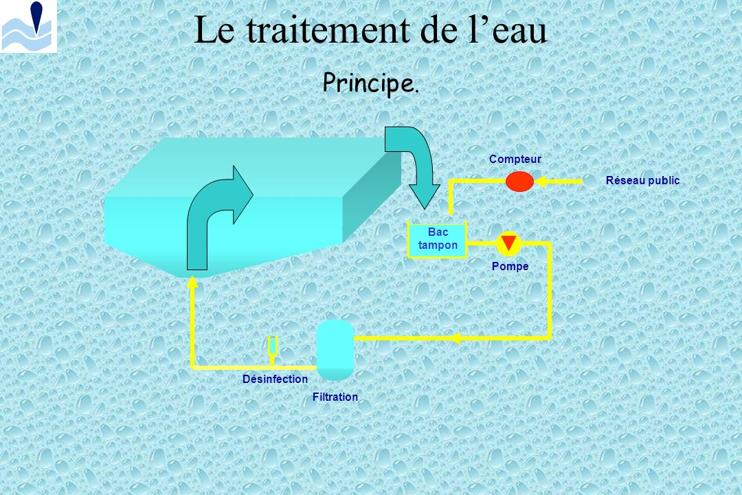 Le traitement de l'eau Principe. Compteur Réseau public Bac tampon