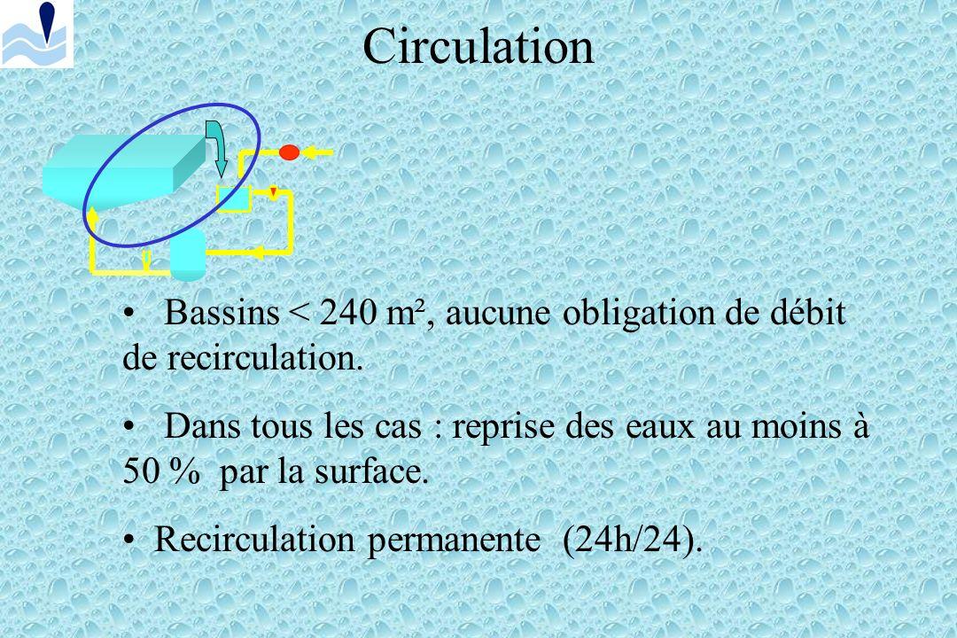 Circulation Bassins < 240 m², aucune obligation de débit de recirculation. Dans tous les cas : reprise des eaux au moins à 50 % par la surface.