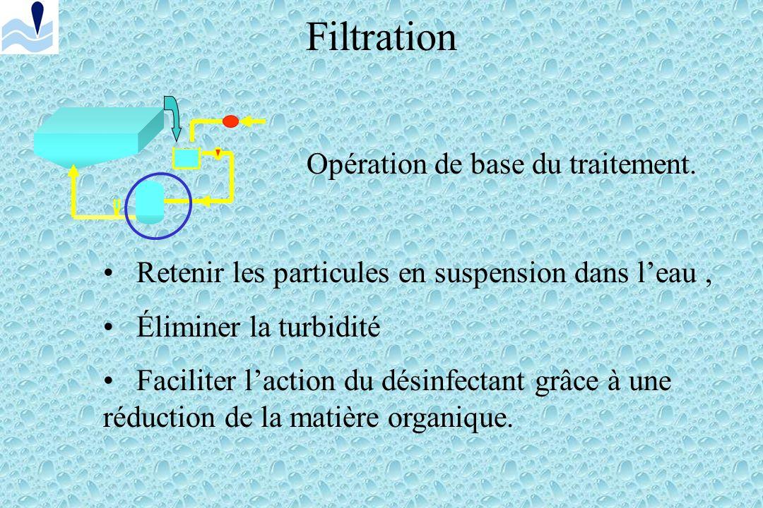 Filtration Opération de base du traitement.