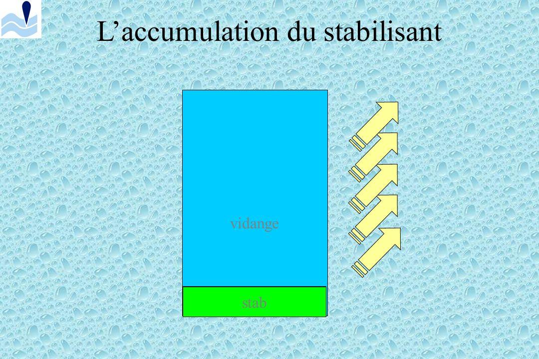 L'accumulation du stabilisant