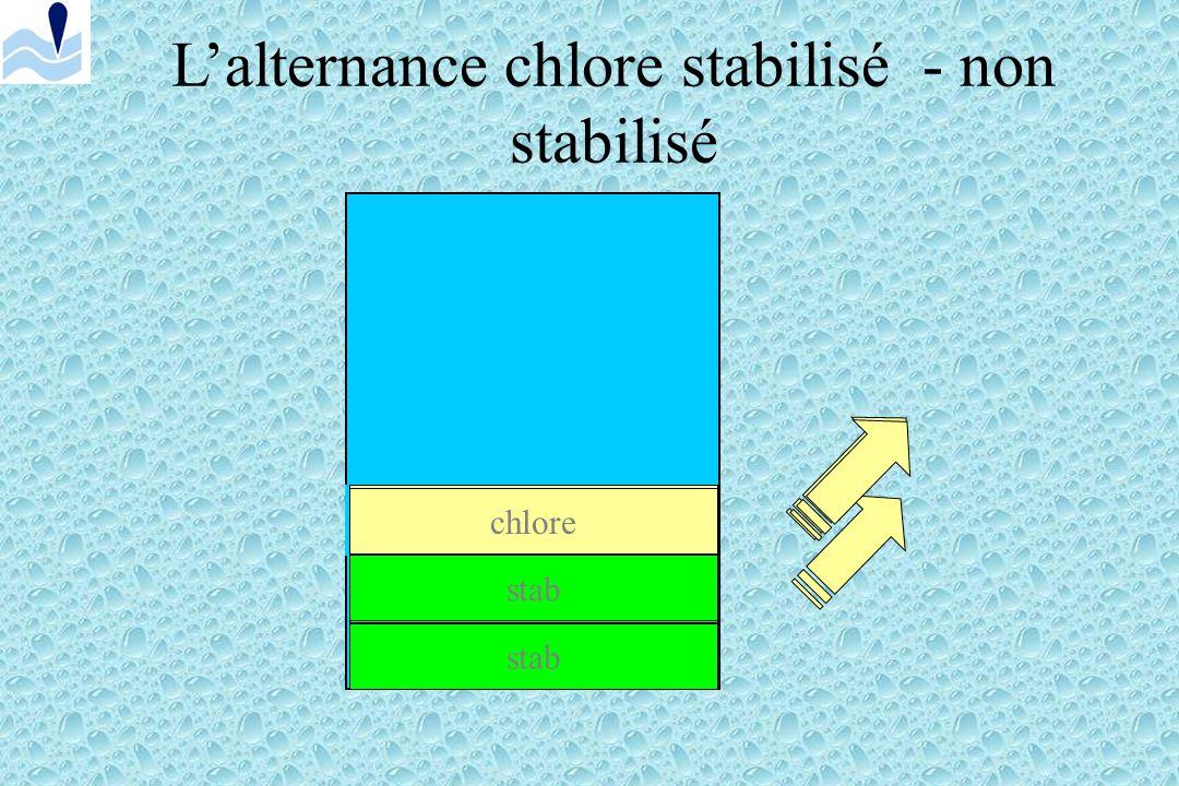 L'alternance chlore stabilisé - non stabilisé
