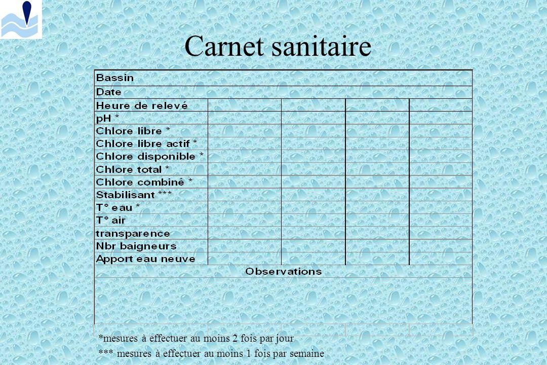 Carnet sanitaire *mesures à effectuer au moins 2 fois par jour