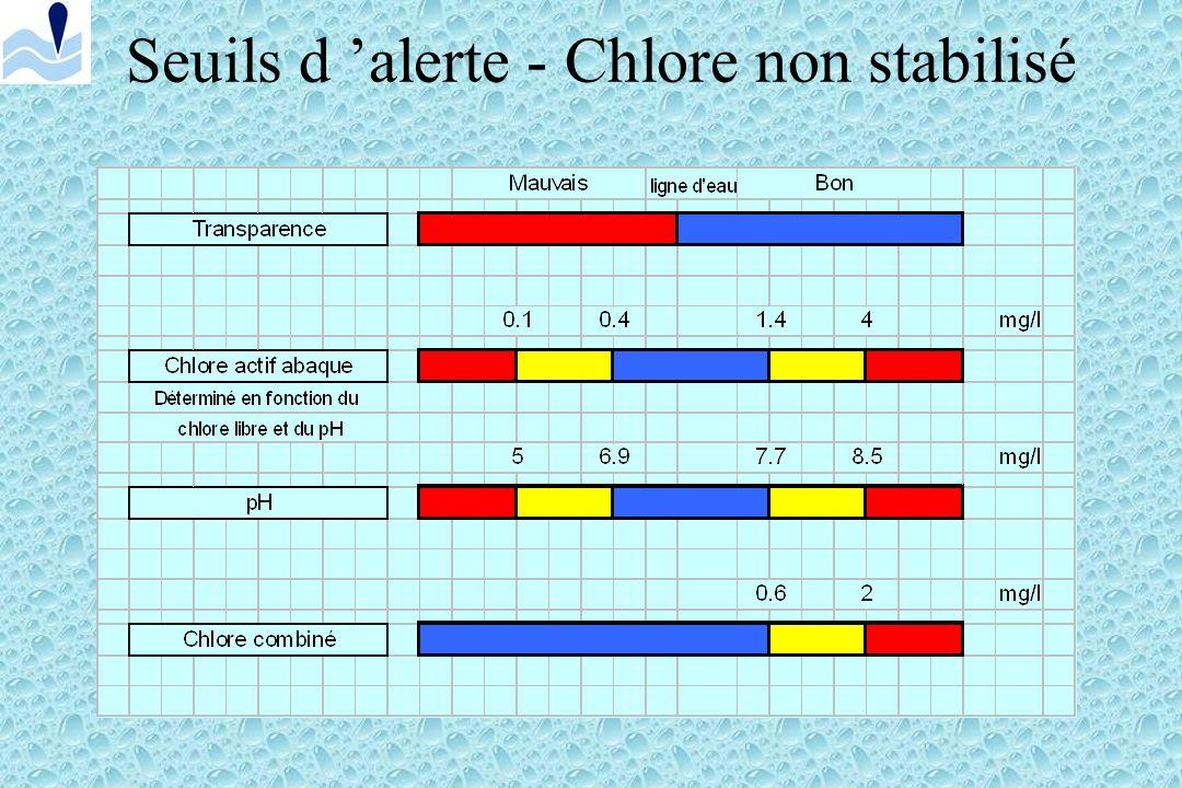 Seuils d 'alerte - Chlore non stabilisé